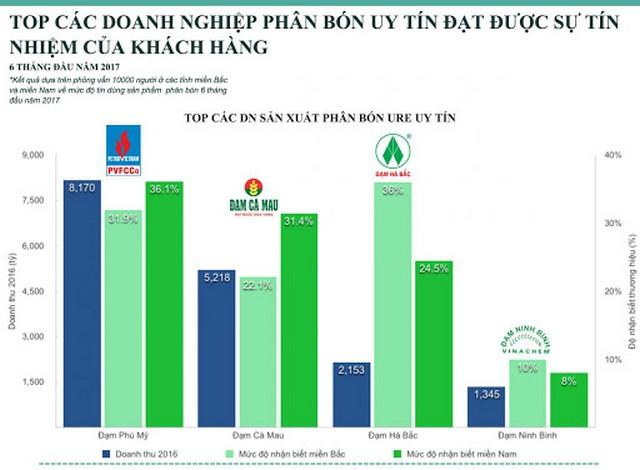 Điểm danh top 8 công ty phân bón uy tín hàng đầu Việt Nam
