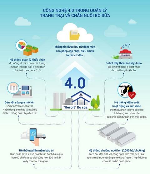 Áp dụng công nghệ 4.0 vào công tác quản lý trang trại chăn nuôi đang ngày càng phổ biến ở nước ta