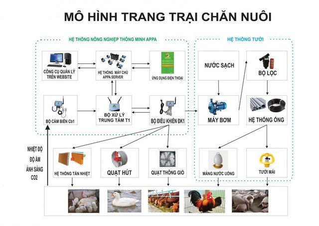 Công nghệ 4.0 ứng dụng đúng cách mang đến nhiều lợi ích cho công tác quản lý trang trại chăn nuôi